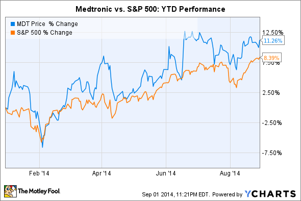 3 Reasons Medtronic Inc 39 S Stock Could Fall The Motley Fool