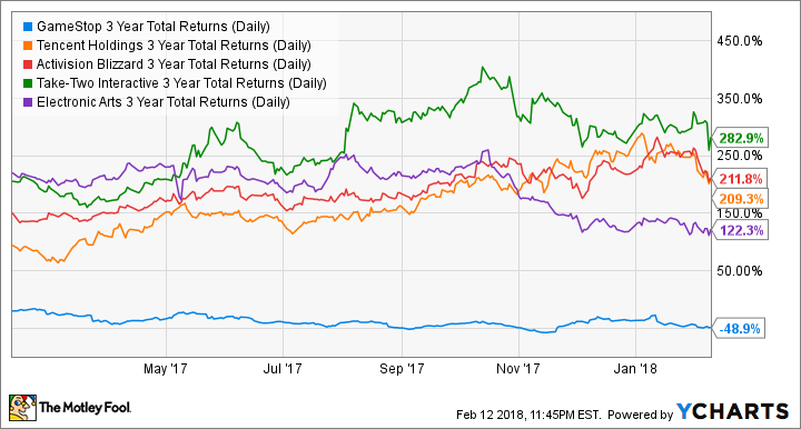 GME 3 Year Total Returns (Daily) Chart
