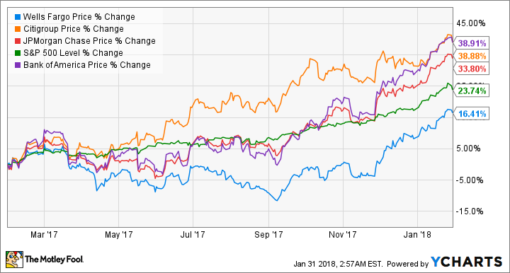 Why 2017 Was a Year to Forget for Wells Fargo & Company -- The