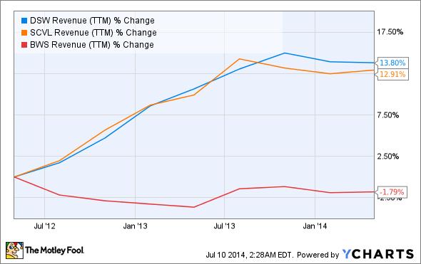 DSW Revenue (TTM) Chart