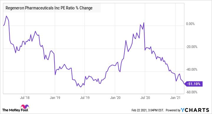 REGN PE Ratio Chart