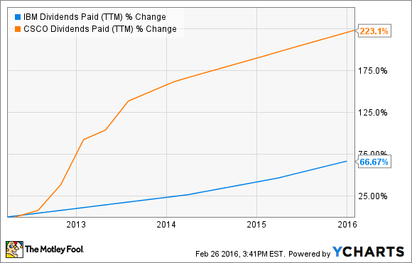IBM Dividends Paid (TTM) Chart