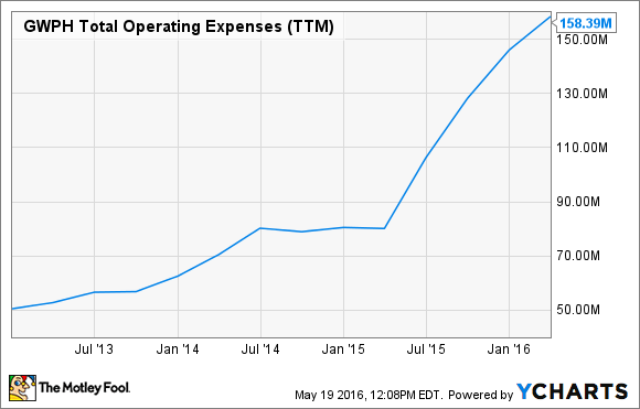 GWPH Total Operating Expenses (TTM) Chart