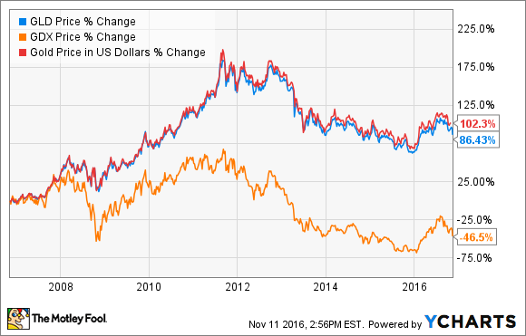 The Best Gold Etfs To Profit From A Rebound In Gold The Motley Fool