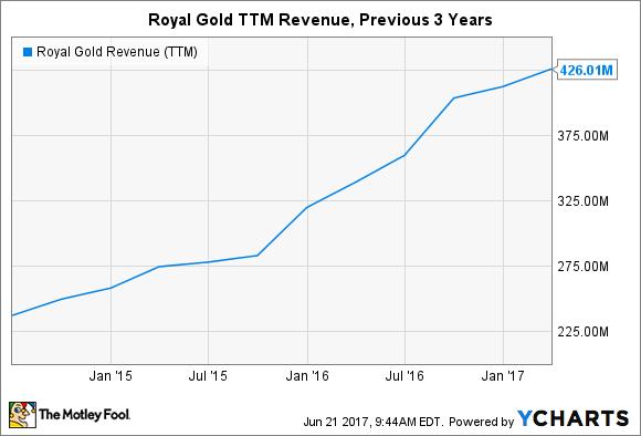 RGLD Revenue (TTM) Chart