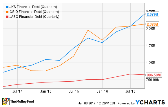 JKS Financial Debt (Quarterly) Chart