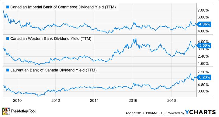 CM Dividend Yield (TTM) Chart
