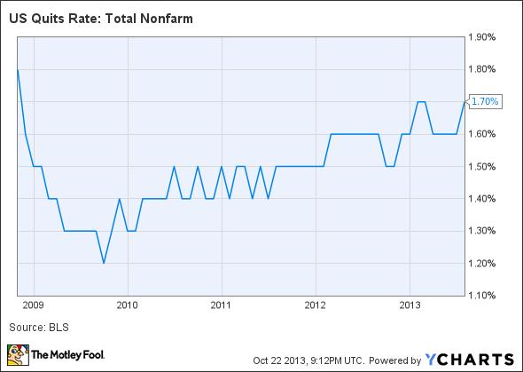 US Quits Rate: Total Nonfarm Chart