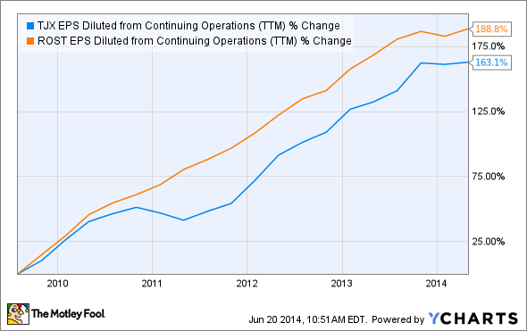 TJX EPS Diluted from Continuing Operations (TTM) Chart