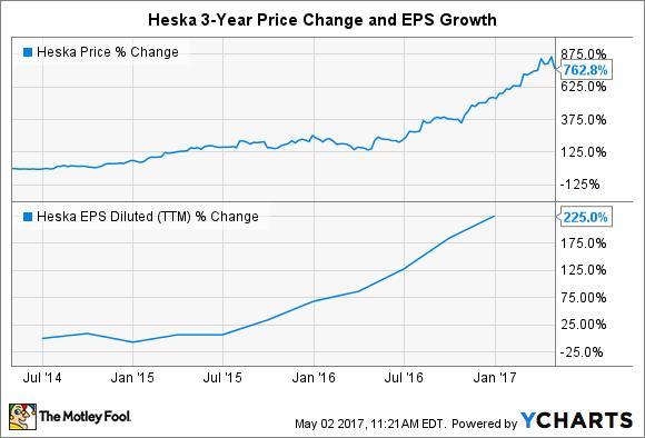 HSKA Chart
