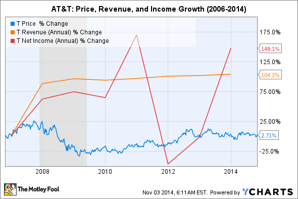 At&t Stock Quote Inspiration Could At&t Stock Survive A Market Crash  The Motley Fool