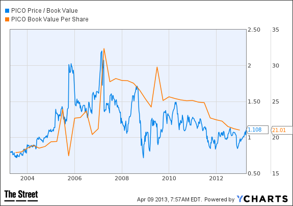 PICO Price / Book Value Chart