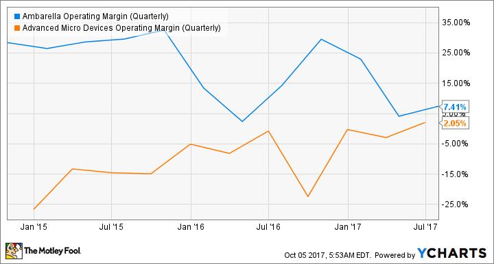 AMBA Operating Margin (Quarterly) Chart