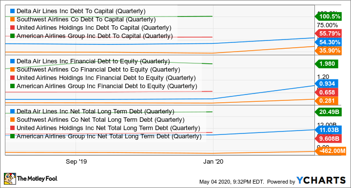 DAL Debt To Capital (Quarterly) Chart
