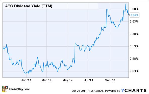 AEG Dividend Yield (TTM) Chart