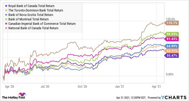 RY Total Return Level Chart