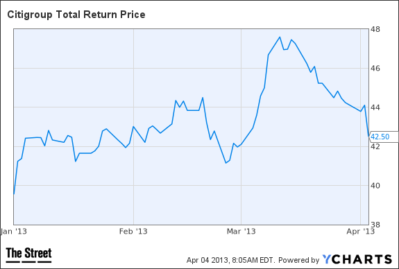C Total Return Price Chart