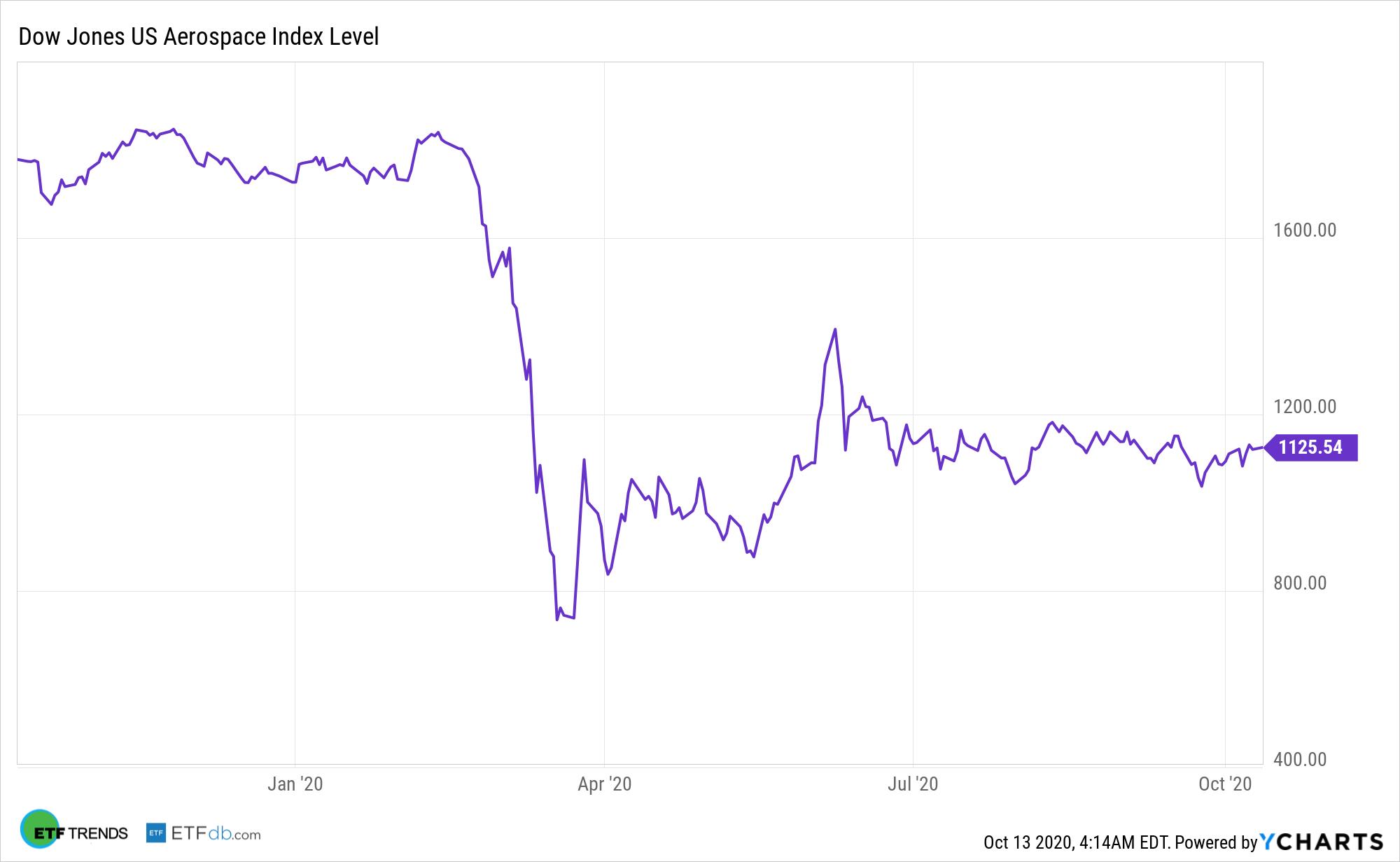 ^DJUSAS Chart