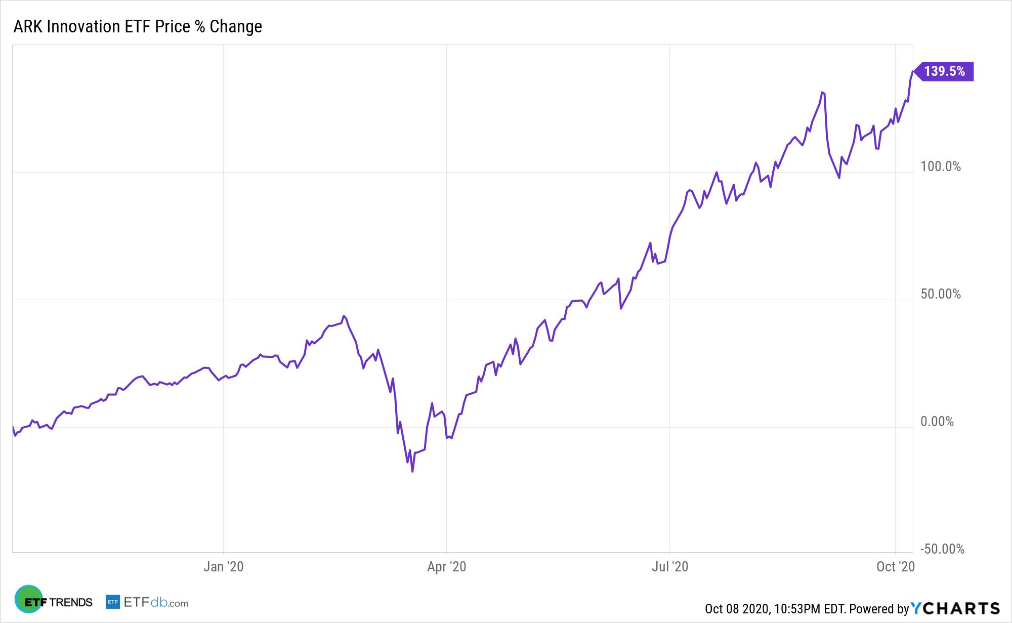 ARKK Chart
