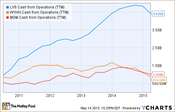 LVS Cash from Operations (TTM) Chart