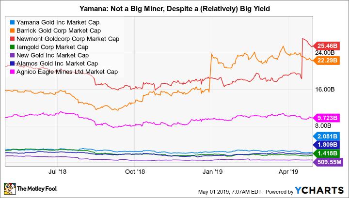 AUY Market Cap Chart