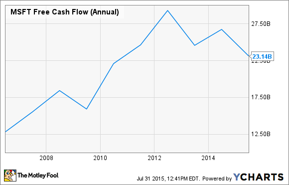 MSFT Free Cash Flow (Annual) Chart