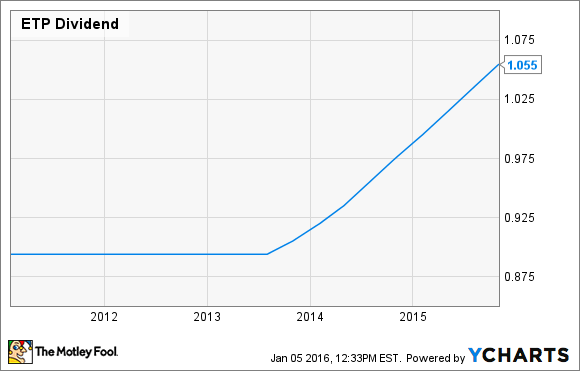 Etp Stock Quote Amazing Will Energy Transfer Partners L.praise Its Dividend In 2016