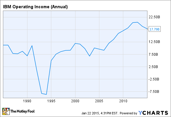 IBM Operating Income (Annual) Chart