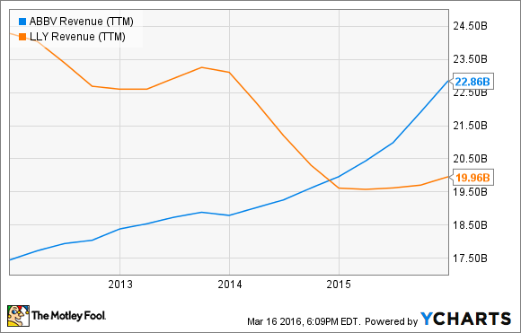 ABBV Revenue (TTM) Chart