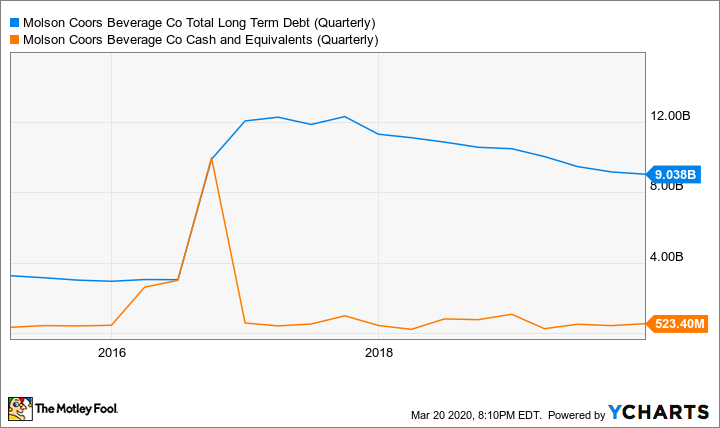 TAP Total Long Term Debt (Quarterly) Chart