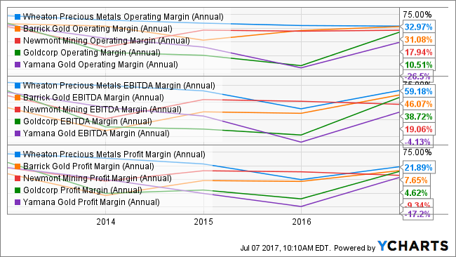 WPM Operating Margin (Annual) Chart