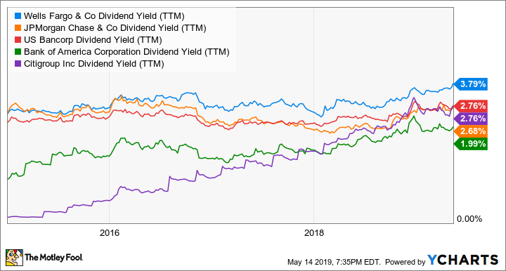WFC Dividend Value (TTM) Chart