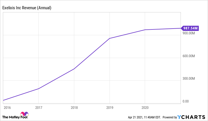EXEL Revenue (Annual) Chart