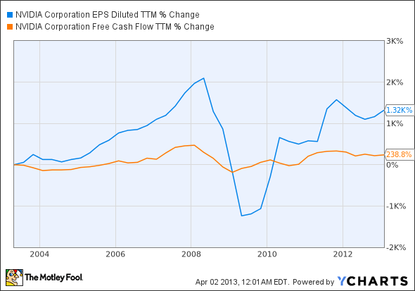 NVDA EPS Diluted TTM Chart