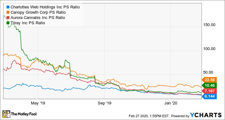 CWBHF PS Ratio Chart