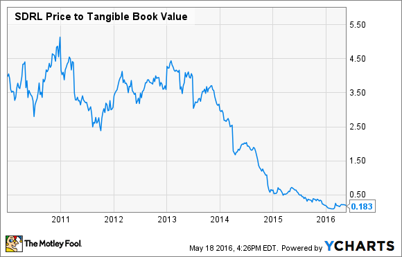 SDRL Price to Tangible Book Value Chart