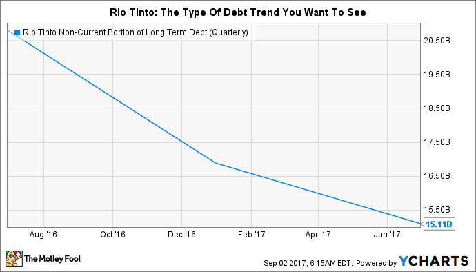 RIO Non-Current Portion of Long Term Debt (Quarterly) Chart