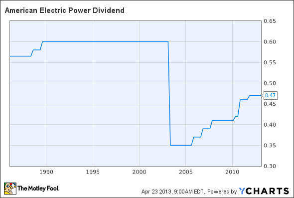 AEP Dividend Chart