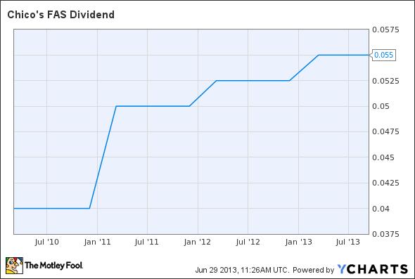 CHS Dividend Chart