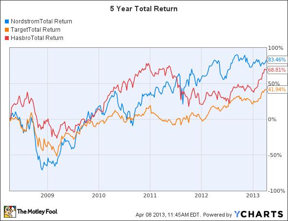 JWN Total Return Price Chart