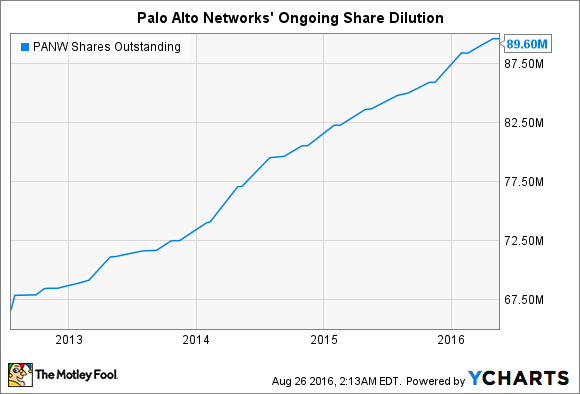 PANW Shares Outstanding Chart