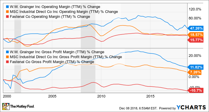 GWW Operating Margin (TTM) Chart