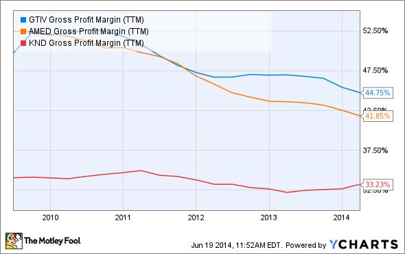 GTIV Gross Profit Margin (TTM) Chart