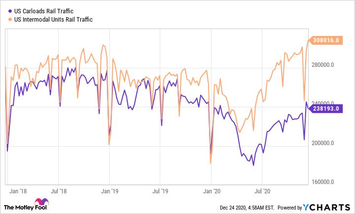 US Carloads Rail Traffic Chart