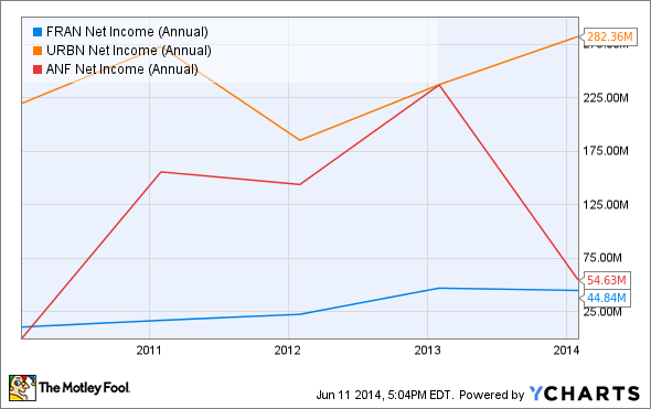 FRAN Net Income (Annual) Chart