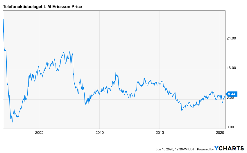 ERIC Chart