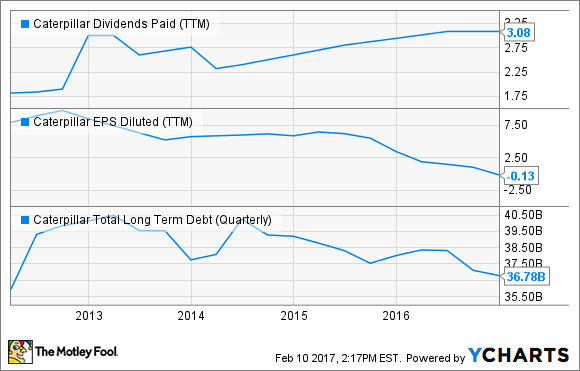 CAT Dividends Paid (TTM) Chart