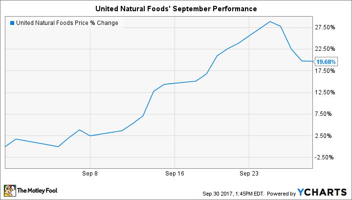 UNFI Chart