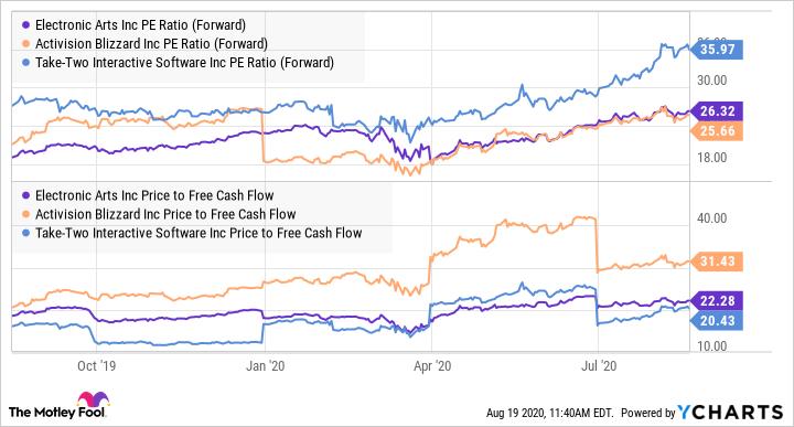 EA PE Ratio (Forward) Chart