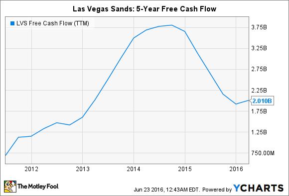LVS Free Cash Flow (TTM) Chart